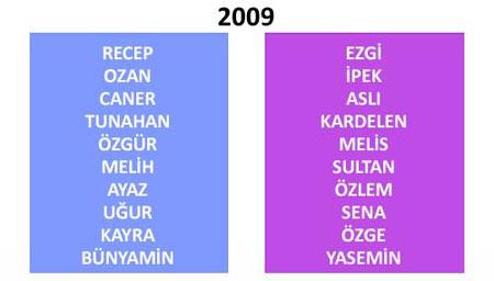 Türkiye'de yıllara göre isim değişimi