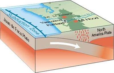 Cascadia, 1700 Tsunami